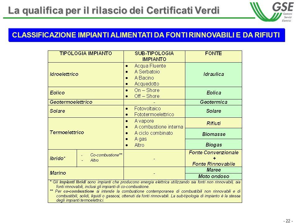 - 22 - CLASSIFICAZIONE IMPIANTI ALIMENTATI DA FONTI RINNOVABILI E DA RIFIUTI La qualifica per il rilascio dei Certificati Verdi
