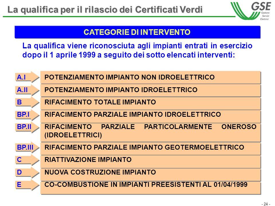 - 24 - La qualifica viene riconosciuta agli impianti entrati in esercizio dopo il 1 aprile 1999 a seguito dei sotto elencati interventi: A.IPOTENZIAMENTO IMPIANTO NON IDROELETTRICO A.IIPOTENZIAMENTO IMPIANTO IDROELETTRICO BRIFACIMENTO TOTALE IMPIANTO BP.IRIFACIMENTO PARZIALE IMPIANTO IDROELETTRICO BP.IIRIFACIMENTO PARZIALE PARTICOLARMENTE ONEROSO (IDROELETTRICI) BP.IIIRIFACIMENTO PARZIALE IMPIANTO GEOTERMOELETTRICO CRIATTIVAZIONE IMPIANTO DNUOVA COSTRUZIONE IMPIANTO ECO-COMBUSTIONE IN IMPIANTI PREESISTENTI AL 01/04/1999 La qualifica per il rilascio dei Certificati Verdi CATEGORIE DI INTERVENTO