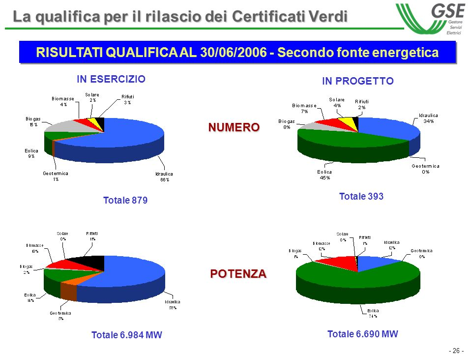- 26 - La qualifica per il rilascio dei Certificati Verdi IN ESERCIZIO Totale 879 Totale 393 Totale 6.984 MW Totale 6.690 MW IN PROGETTO NUMERO POTENZ