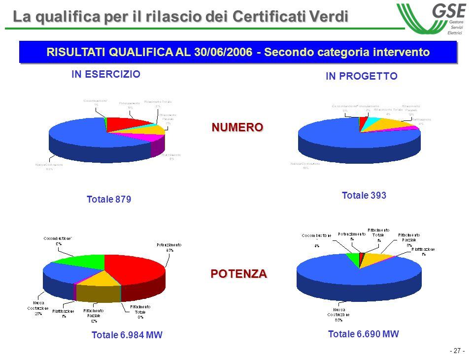 - 27 - La qualifica per il rilascio dei Certificati Verdi IN ESERCIZIO Totale 879 Totale 393 Totale 6.984 MW Totale 6.690 MW IN PROGETTO NUMERO POTENZA RISULTATI QUALIFICA AL 30/06/2006 - Secondo categoria intervento