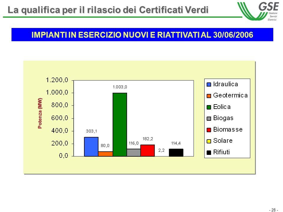 - 28 - La qualifica per il rilascio dei Certificati Verdi IMPIANTI IN ESERCIZIO NUOVI E RIATTIVATI AL 30/06/2006 Potenza (MW)