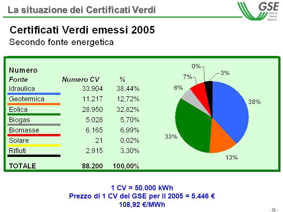 - 30 - La situazione dei Certificati Verdi 1 CV = 50.000 kWh Prezzo di 1 CV del GSE per il 2005 = 5.446 108,92 /MWh