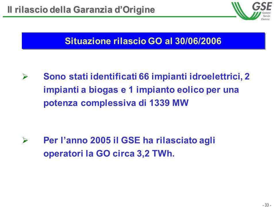 - 33 - Il rilascio della Garanzia dOrigine Situazione rilascio GO al 30/06/2006 Sono stati identificati 66 impianti idroelettrici, 2 impianti a biogas