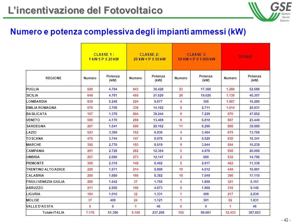 - 42 - Numero e potenza complessiva degli impianti ammessi (kW) Lincentivazione del Fotovoltaico CLASSE 1 : 1 kW P 20 kW CLASSE 2: 20 kW < P 50 kW CLASSE 3: 50 kW < P 1.000 kW TOTALE REGIONENumero Potenza (kW) Numero Potenza (kW) Numero Potenza (kW) Numero Potenza (kW) PUGLIA6204.79464330.4282317.3661.28652.588 SICILIA6494.76145521.5202619.0251.13045.307 LOMBARDIA8395.2482249.67743551.06715.280 EMILIA ROMAGNA6703.75833814.16262.7111.01420.631 BASILICATA1571.37880439.24497.22997047.852 VENETO5904.17028813.46995.81088723.449 SARDEGNA2671.54159029.162119.29686839.999 LAZIO5233.3661526.93643.46467913.766 TOSCANA4753.7441476.07885.52063015.341 MARCHE3922.7761938.51993.94459415.239 CAMPANIA2912.72826212.35454.97655820.058 UMBRIA2572.09027312.147256053214.796 PIEMONTE3092.3191486.40252.61746211.338 TRENTINO ALTO ADIGE2251.5712149.808104.51244915.891 CALABRIA2001.6801808.382107.04939017.110 FRIULI VENEZIA GIULIA2801.542371.75041.8593215.151 ABRUZZO2112.5001004.67351.9683169.140 LIGURIA1841.010321.33114992172.839 MOLISE37409241.1211301621.831 VALLE D AOSTA00146001 Totale ITALIA7.17651.3865.105237.20615299.06112.433387.653