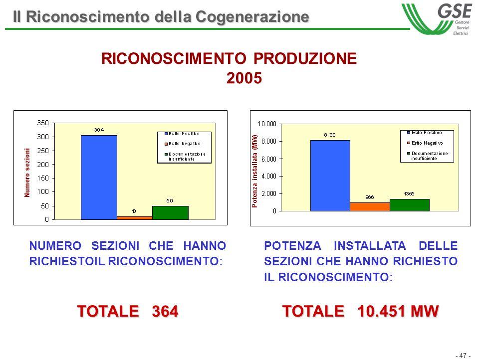 - 47 - RICONOSCIMENTO PRODUZIONE 2005 NUMERO SEZIONI CHE HANNO RICHIESTOIL RICONOSCIMENTO: TOTALE 364 POTENZA INSTALLATA DELLE SEZIONI CHE HANNO RICHIESTO IL RICONOSCIMENTO: TOTALE 10.451 MW Il Riconoscimento della Cogenerazione Potenza installata (MW) Numero sezioni