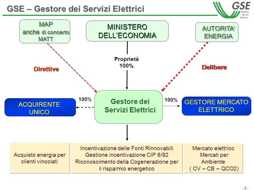 - 5 - GESTORE MERCATO ELETTRICO Proprietà 100% MAP anche di concerto MATT ACQUIRENTE UNICO MINISTERO DELLECONOMIA AUTORITA ENERGIA Mercato elettrico Mercati per Ambiente ( CV – CB – QCO2) Acquisto energia per clienti vincolati Incentivazione delle Fonti Rinnovabili Gestione incentivazione CIP 6/92 Riconoscimento della Cogenerazione per il risparmio energetico Gestore dei Servizi Elettrici Delibere Direttive 100% GSE – Gestore dei Servizi Elettrici