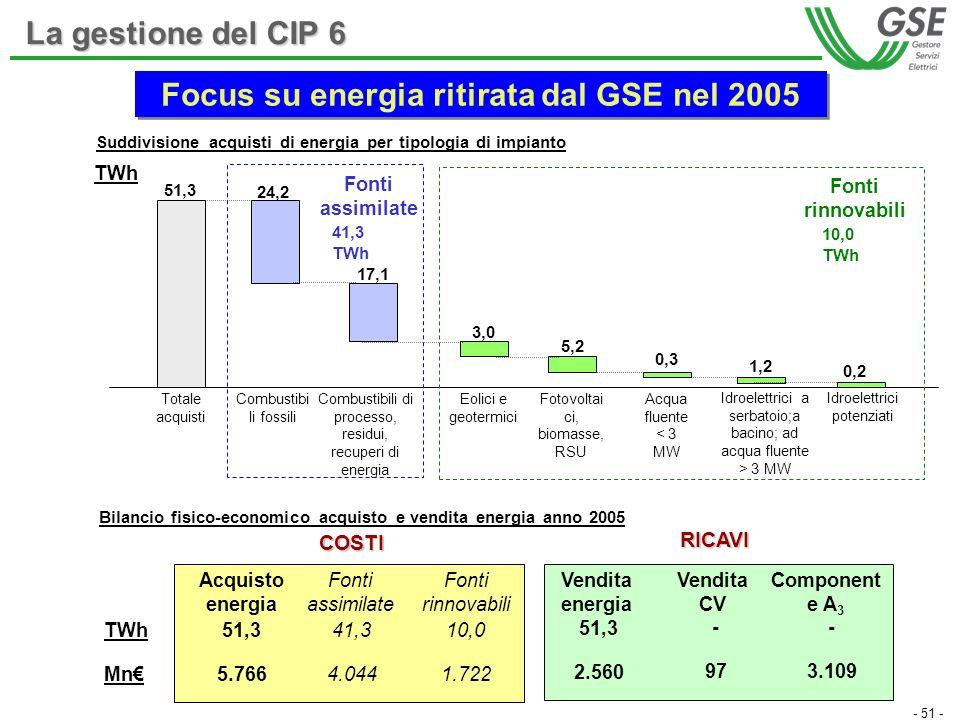- 51 - Totale acquisti 51,3 24,2 17,1 3,0 5,2 0,3 1,2 0,2 Idroelettrici a serbatoio;a bacino; ad acqua fluente > 3 MW Combustibili di processo, residu