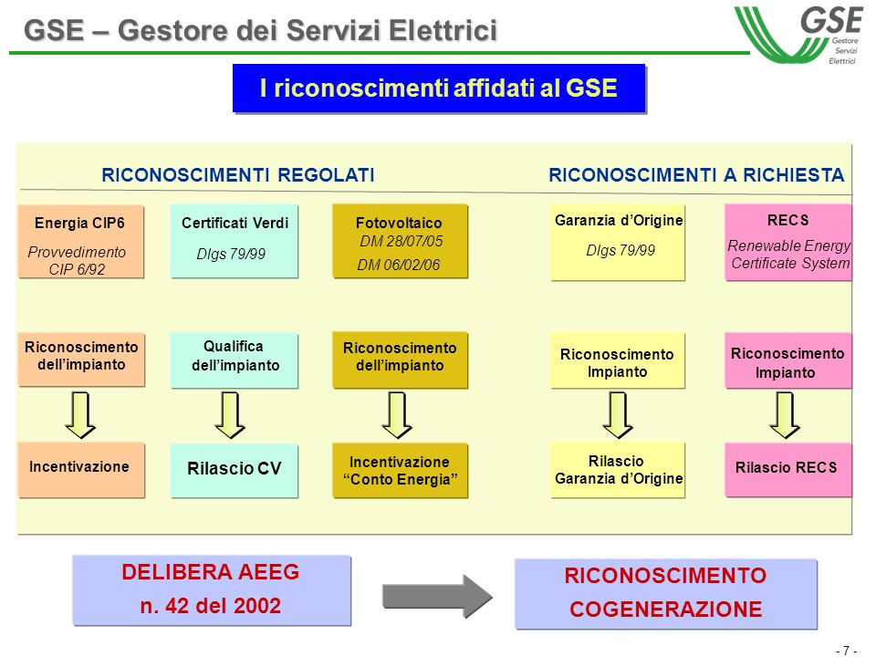 - 7 - Riconoscimento Impianto RICONOSCIMENTI REGOLATIRICONOSCIMENTI A RICHIESTA Garanzia dOrigineRECS Renewable Energy Certificate System Riconoscimen