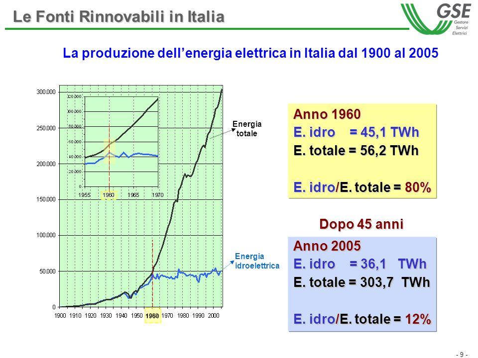- 9 - Le Fonti Rinnovabili in Italia La produzione dellenergia elettrica in Italia dal 1900 al 2005 Anno 1960 E. idro = 45,1 TWh E. totale = 56,2 TWh
