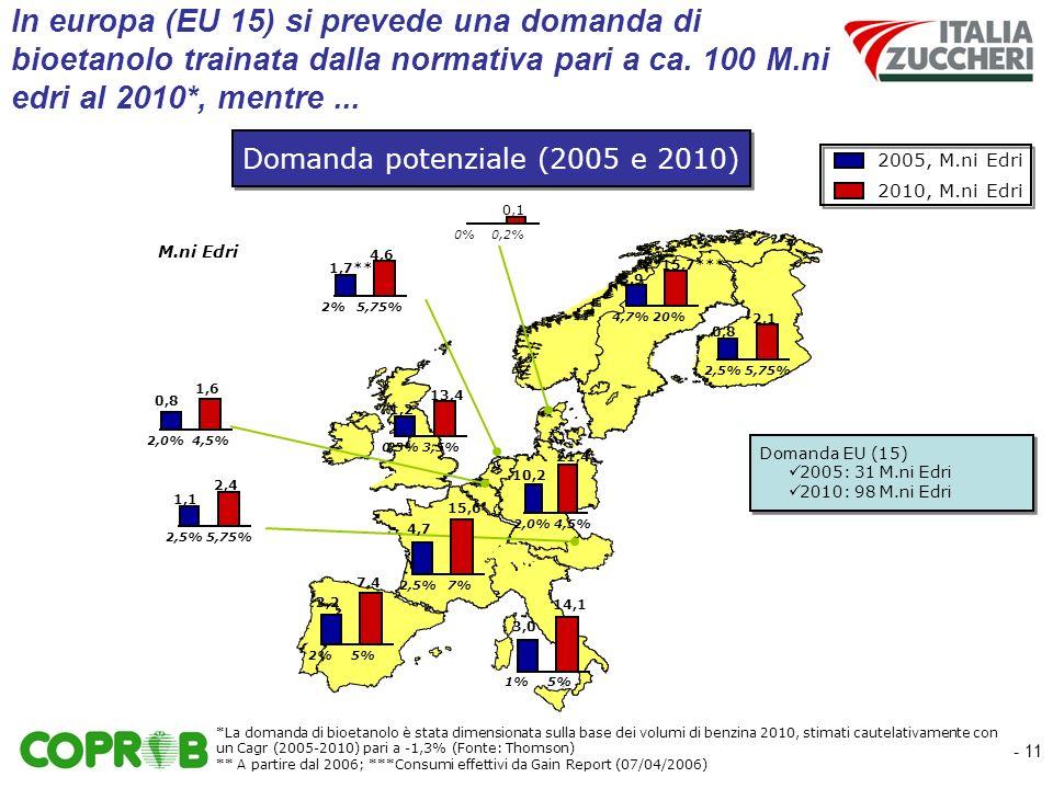 - 11 In europa (EU 15) si prevede una domanda di bioetanolo trainata dalla normativa pari a ca.