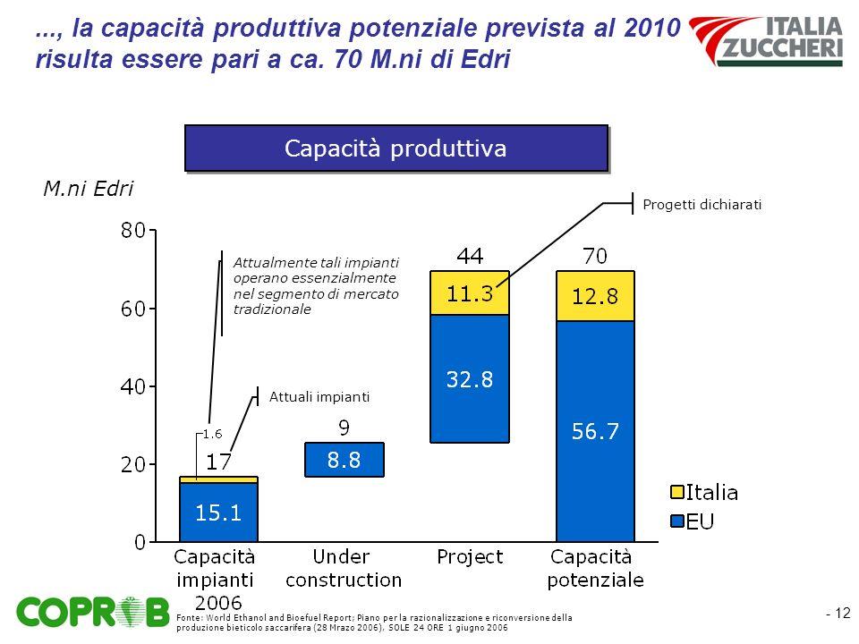 - 12..., la capacità produttiva potenziale prevista al 2010 risulta essere pari a ca.
