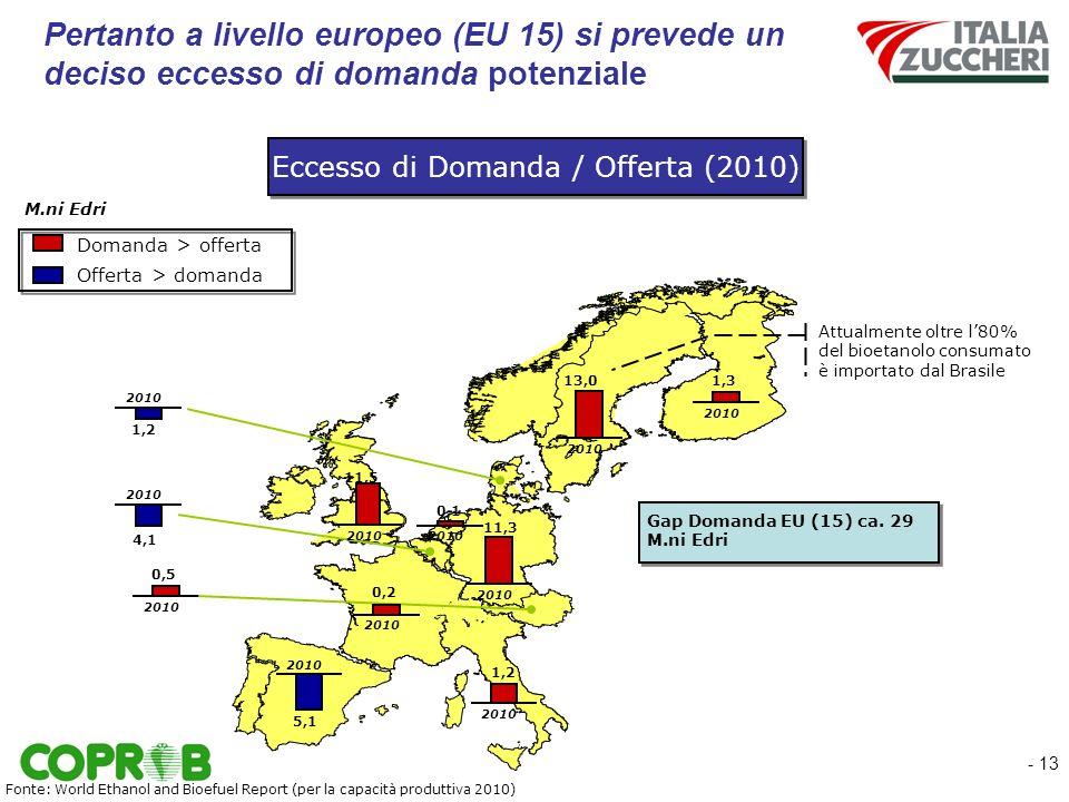 - 13 Pertanto a livello europeo (EU 15) si prevede un deciso eccesso di domanda potenziale Offerta > domanda Domanda > offerta M.ni Edri 2010 0,5 Gap Domanda EU (15) ca.