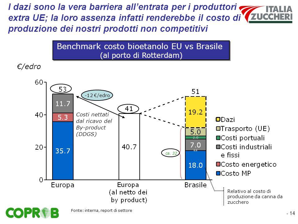 - 14 I dazi sono la vera barriera allentrata per i produttori extra UE; la loro assenza infatti renderebbe il costo di produzione dei nostri prodotti non competitivi /edro Benchmark costo bioetanolo EU vs Brasile (al porto di Rotterdam) Benchmark costo bioetanolo EU vs Brasile (al porto di Rotterdam) ca.