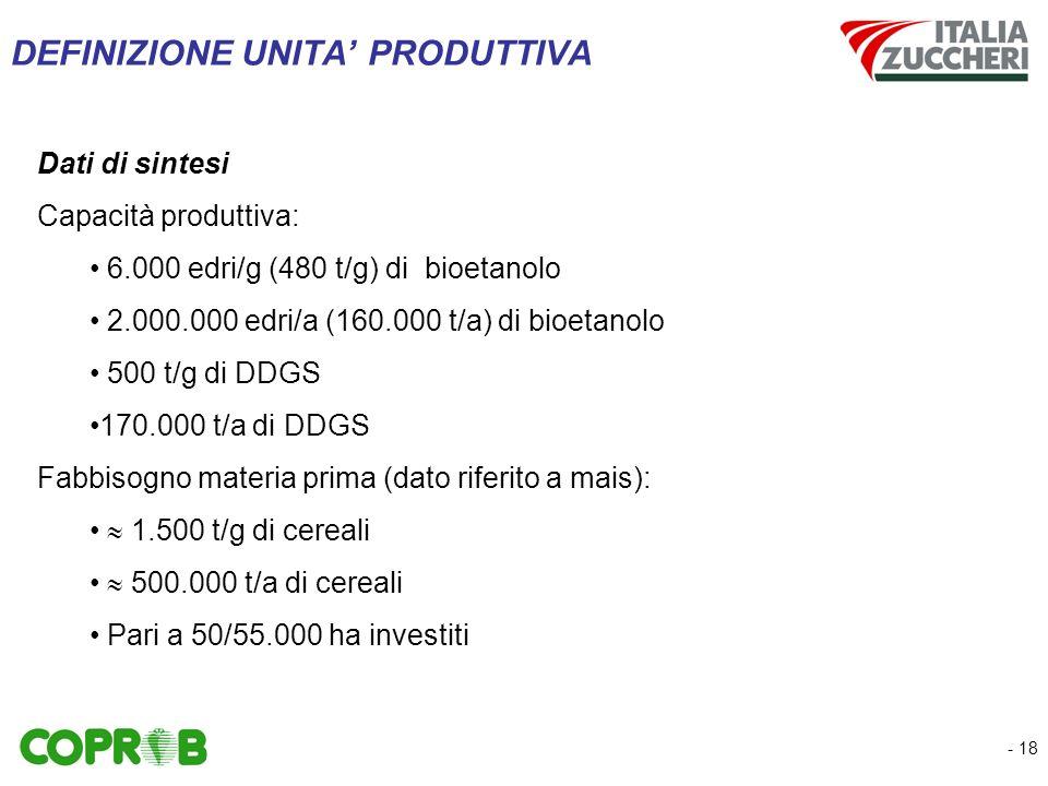 - 18 DEFINIZIONE UNITA PRODUTTIVA Dati di sintesi Capacità produttiva: 6.000 edri/g (480 t/g) di bioetanolo 2.000.000 edri/a (160.000 t/a) di bioetanolo 500 t/g di DDGS 170.000 t/a di DDGS Fabbisogno materia prima (dato riferito a mais): 1.500 t/g di cereali 500.000 t/a di cereali Pari a 50/55.000 ha investiti