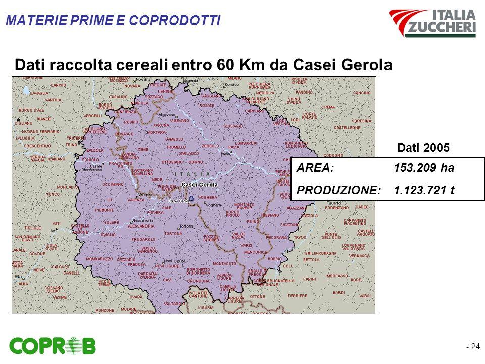 - 24 Dati raccolta cereali entro 60 Km da Casei Gerola MATERIE PRIME E COPRODOTTI AREA:153.209 ha PRODUZIONE:1.123.721 t Dati 2005