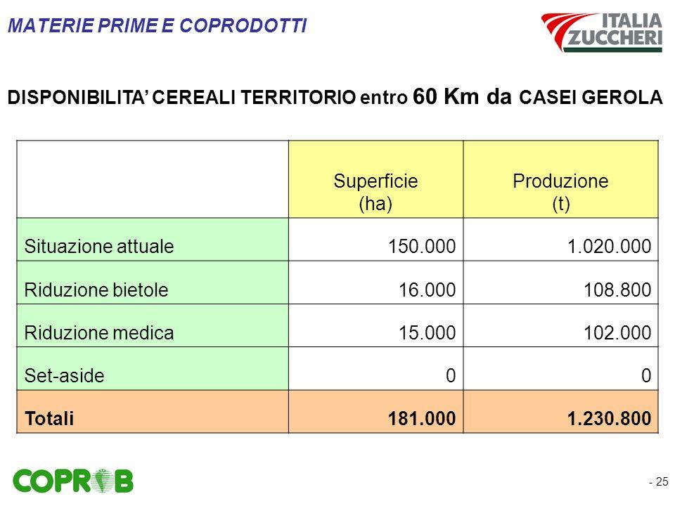 - 25 MATERIE PRIME E COPRODOTTI Superficie (ha) Produzione (t) Situazione attuale150.0001.020.000 Riduzione bietole16.000108.800 Riduzione medica15.000102.000 Set-aside00 Totali181.0001.230.800 DISPONIBILITA CEREALI TERRITORIO entro 60 Km da CASEI GEROLA