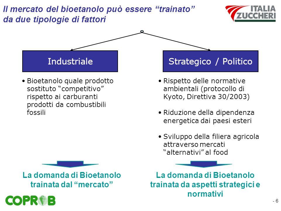 - 6 Strategico / PoliticoIndustriale Il mercato del bioetanolo può essere trainato da due tipologie di fattori Bioetanolo quale prodotto sostituto competitivo rispetto ai carburanti prodotti da combustibili fossili La domanda di Bioetanolo trainata dal mercato Rispetto delle normative ambientali (protocollo di Kyoto, Direttiva 30/2003) Riduzione della dipendenza energetica dai paesi esteri Sviluppo della filiera agricola attraverso mercati alternativi al food La domanda di Bioetanolo trainata da aspetti strategici e normativi
