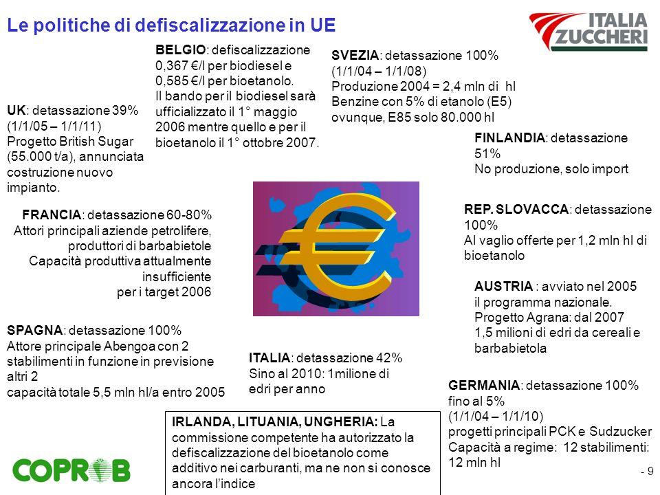 - 9 Le politiche di defiscalizzazione in UE SPAGNA: detassazione 100% Attore principale Abengoa con 2 stabilimenti in funzione in previsione altri 2 capacità totale 5,5 mln hl/a entro 2005 FRANCIA: detassazione 60-80% Attori principali aziende petrolifere, produttori di barbabietole Capacità produttiva attualmente insufficiente per i target 2006 SVEZIA: detassazione 100% (1/1/04 – 1/1/08) Produzione 2004 = 2,4 mln di hl Benzine con 5% di etanolo (E5) ovunque, E85 solo 80.000 hl GERMANIA: detassazione 100% fino al 5% (1/1/04 – 1/1/10) progetti principali PCK e Sudzucker Capacità a regime: 12 stabilimenti: 12 mln hl ITALIA: detassazione 42% Sino al 2010: 1milione di edri per anno FINLANDIA: detassazione 51% No produzione, solo import AUSTRIA : avviato nel 2005 il programma nazionale.
