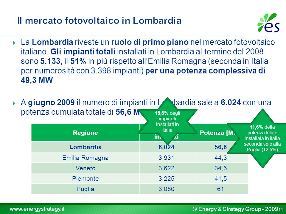 © Energy & Strategy Group - 2009 www.energystrategy.it La Lombardia riveste un ruolo di primo piano nel mercato fotovoltaico italiano.