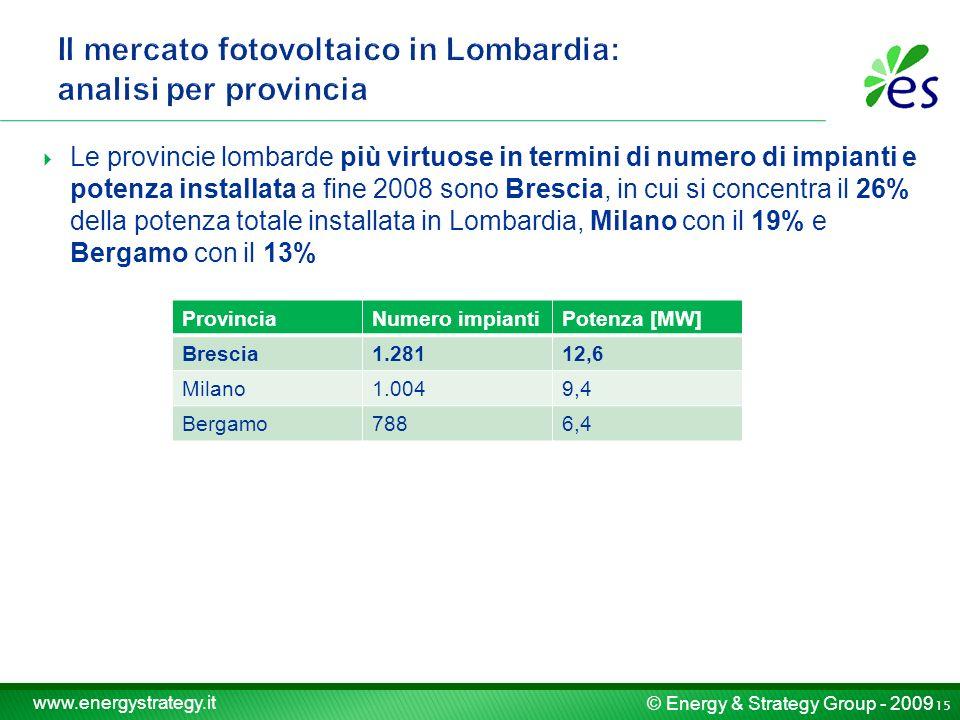 © Energy & Strategy Group - 2009 www.energystrategy.it Le provincie lombarde più virtuose in termini di numero di impianti e potenza installata a fine 2008 sono Brescia, in cui si concentra il 26% della potenza totale installata in Lombardia, Milano con il 19% e Bergamo con il 13% ProvinciaNumero impiantiPotenza [MW] Brescia1.28112,6 Milano1.0049,4 Bergamo7886,4 15