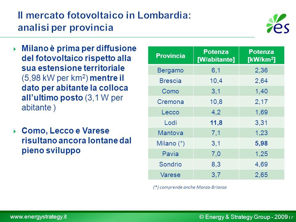 © Energy & Strategy Group - 2009 www.energystrategy.it Milano è prima per diffusione del fotovoltaico rispetto alla sua estensione territoriale (5,98 kW per km 2 ) mentre il dato per abitante la colloca allultimo posto (3,1 W per abitante ) Como, Lecco e Varese risultano ancora lontane dal pieno sviluppo Provincia Potenza [W/abitante] Potenza [kW/km 2 ] Bergamo6,12,36 Brescia10,42,64 Como3,11,40 Cremona10,82,17 Lecco4,21,69 Lodi11,83,31 Mantova7,11,23 Milano (*)3,15,98 Pavia7,01,25 Sondrio8,34,69 Varese3,72,65 17 (*) comprende anche Monza-Brianza