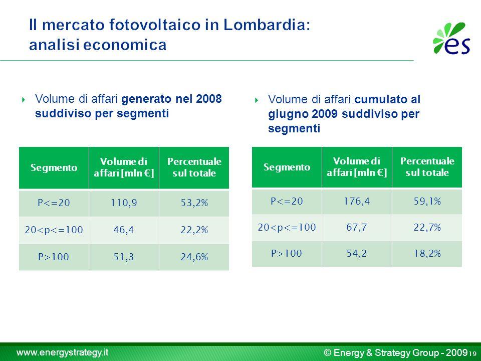 © Energy & Strategy Group - 2009 www.energystrategy.it Volume di affari generato nel 2008 suddiviso per segmenti Segmento Volume di affari [mln ] Perc