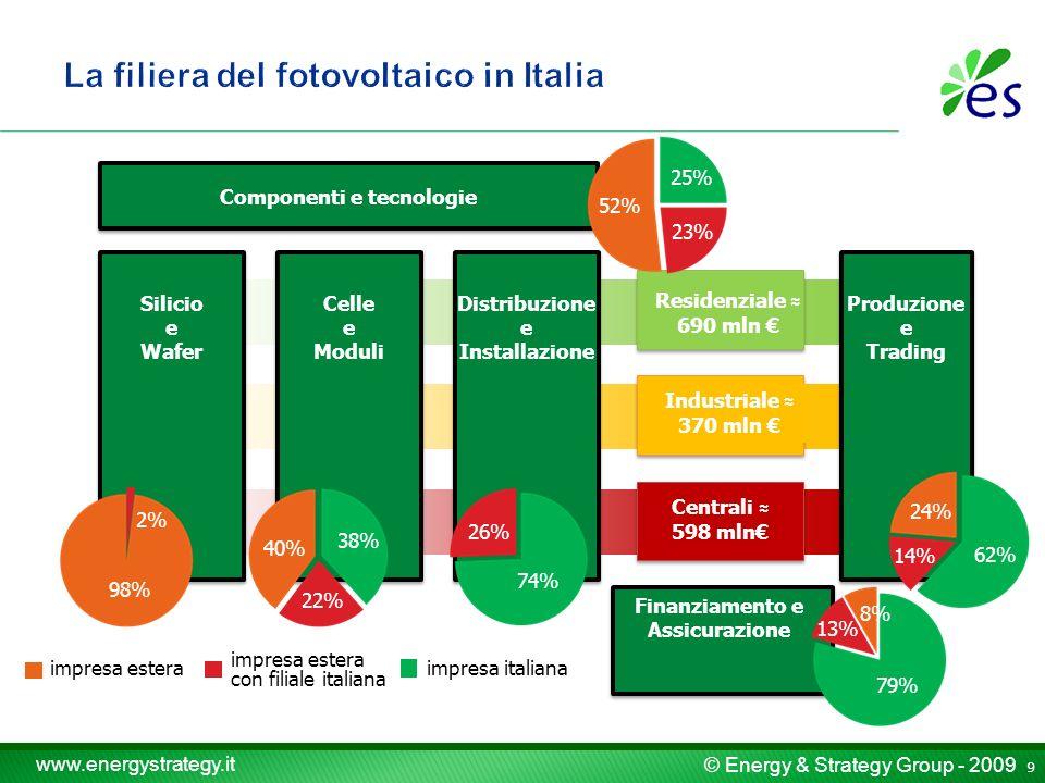 © Energy & Strategy Group - 2009 www.energystrategy.it Il fotovoltaico in Italia Il fotovoltaico in Lombardia Il mercato e le potenzialità di sviluppo La filiera Il sistema di incentivazione Conclusioni 30