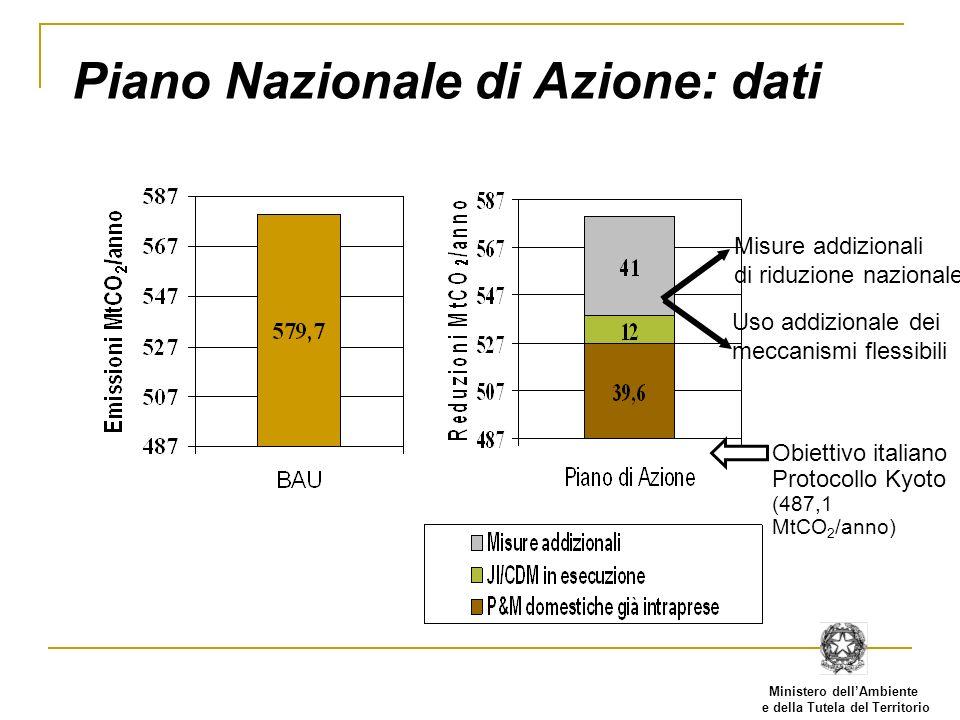 Ministero dellAmbiente e della Tutela del Territorio Piano Nazionale di Azione: dati Misure addizionali di riduzione nazionale Uso addizionale dei meccanismi flessibili Obiettivo italiano Protocollo Kyoto (487,1 MtCO 2 /anno)