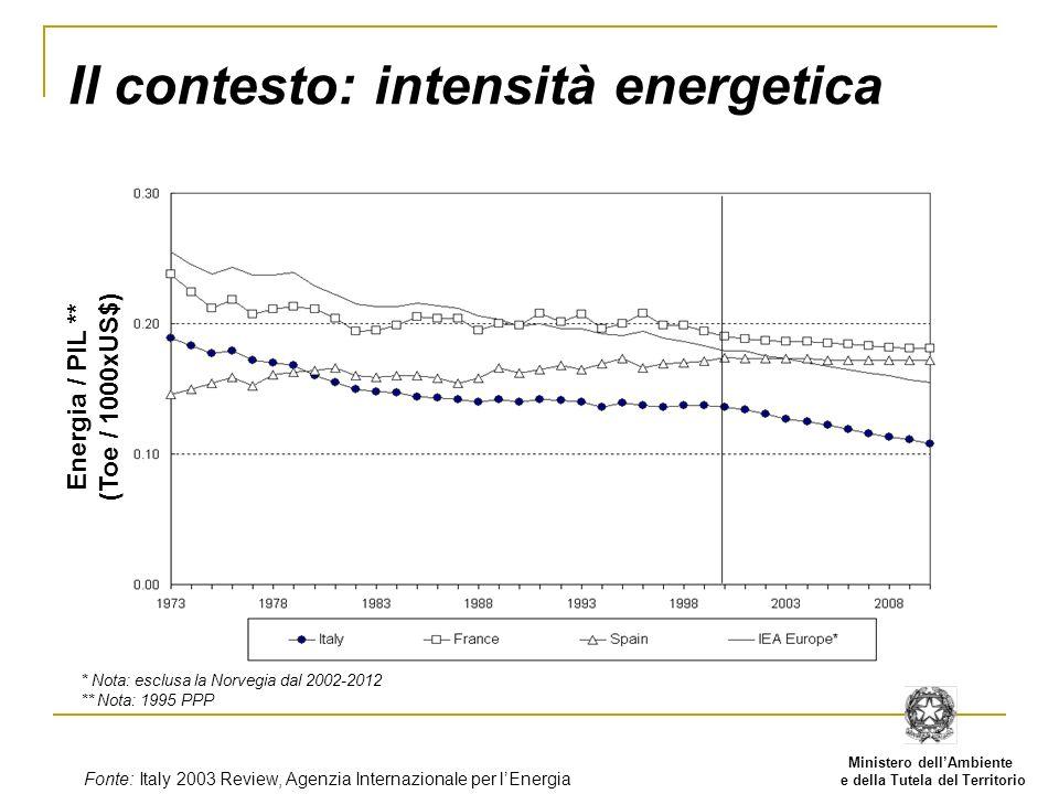 Ministero dellAmbiente e della Tutela del Territorio Il contesto: intensità di CO 2 Emissioni /PIL ** (t CO 2 / 1000xUS$) * Nota: esclusa la Norvegia dal 2002-2012 ** Nota: 1995 PPP Fonte: Italy 2003 Review, Agenzia Internazionale per lEnergia