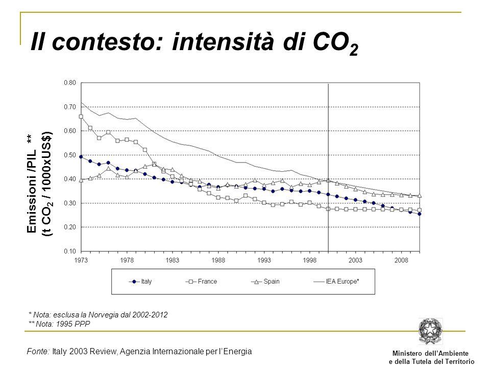 Ministero dellAmbiente e della Tutela del Territorio Il contesto: intensità di CO 2 Emissioni /PIL ** (t CO 2 / 1000xUS$) * Nota: esclusa la Norvegia