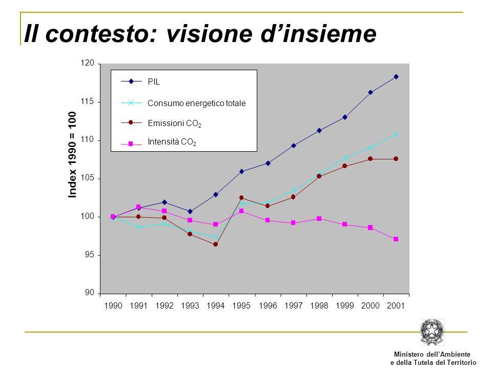 Ministero dellAmbiente e della Tutela del Territorio Il contesto: sommario Sistema economico a bassa intensità di energia e di CO 2 Specifico mix energetico (no nucleare, particolare rilievo al gas ed alle fonti rinnovabili) Ambizioso obiettivo di riduzione secondo il Protocollo di Kyoto (-6,5% rispetto ai livelli del 1990) Tendenza in crescita delle emissioni Obiettivo reale di riduzione molto ambizioso (circa - 18%) Azioni domestiche costose (costi marginali di abattimento tra i più elevati)