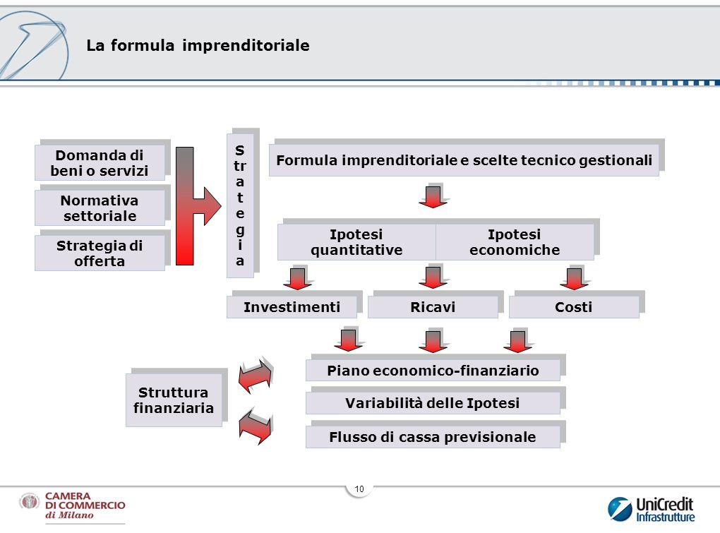10 La formula imprenditoriale Strategia di offerta Variabilità delle Ipotesi Flusso di cassa previsionale Normativa settoriale Domanda di beni o servi