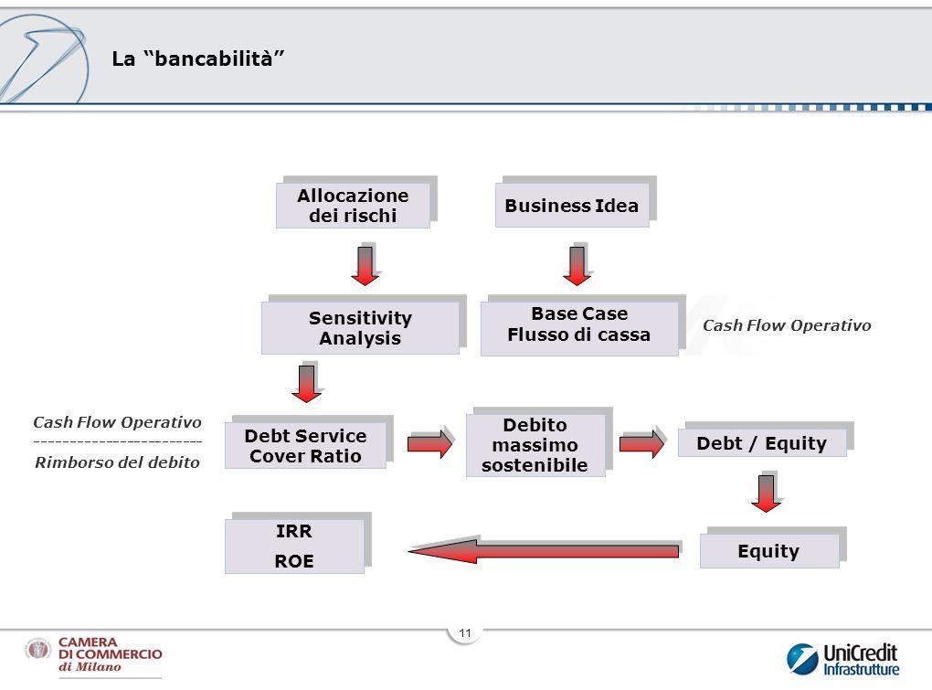 11 La bancabilità Debito massimo sostenibile Debt / Equity Equity Sensitivity Analysis Allocazione dei rischi Debt Service Cover Ratio IRR ROE IRR ROE