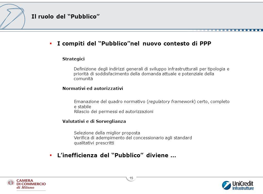 15 Il ruolo del Pubblico I compiti del Pubbliconel nuovo contesto di PPP Strategici Definizione degli indirizzi generali di sviluppo infrastrutturali