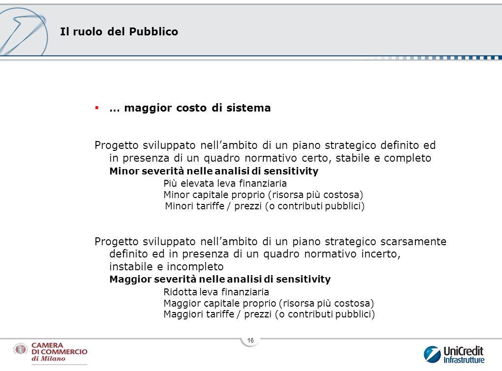 16 Il ruolo del Pubblico … maggior costo di sistema Progetto sviluppato nellambito di un piano strategico definito ed in presenza di un quadro normati