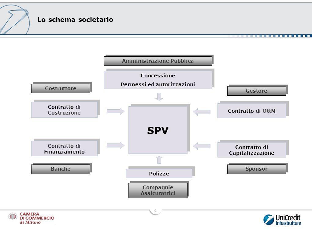 9 Lo schema societario Amministrazione Pubblica Costruttore Gestore Banche Sponsor Compagnie Assicuratrici Contratto di Finanziamento Contratto di Cap