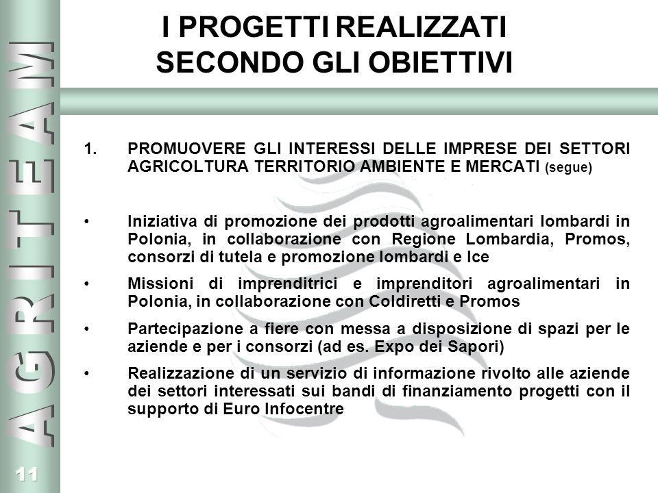 11 I PROGETTI REALIZZATI SECONDO GLI OBIETTIVI 1.PROMUOVERE GLI INTERESSI DELLE IMPRESE DEI SETTORI AGRICOLTURA TERRITORIO AMBIENTE E MERCATI (segue) Iniziativa di promozione dei prodotti agroalimentari lombardi in Polonia, in collaborazione con Regione Lombardia, Promos, consorzi di tutela e promozione lombardi e Ice Missioni di imprenditrici e imprenditori agroalimentari in Polonia, in collaborazione con Coldiretti e Promos Partecipazione a fiere con messa a disposizione di spazi per le aziende e per i consorzi (ad es.