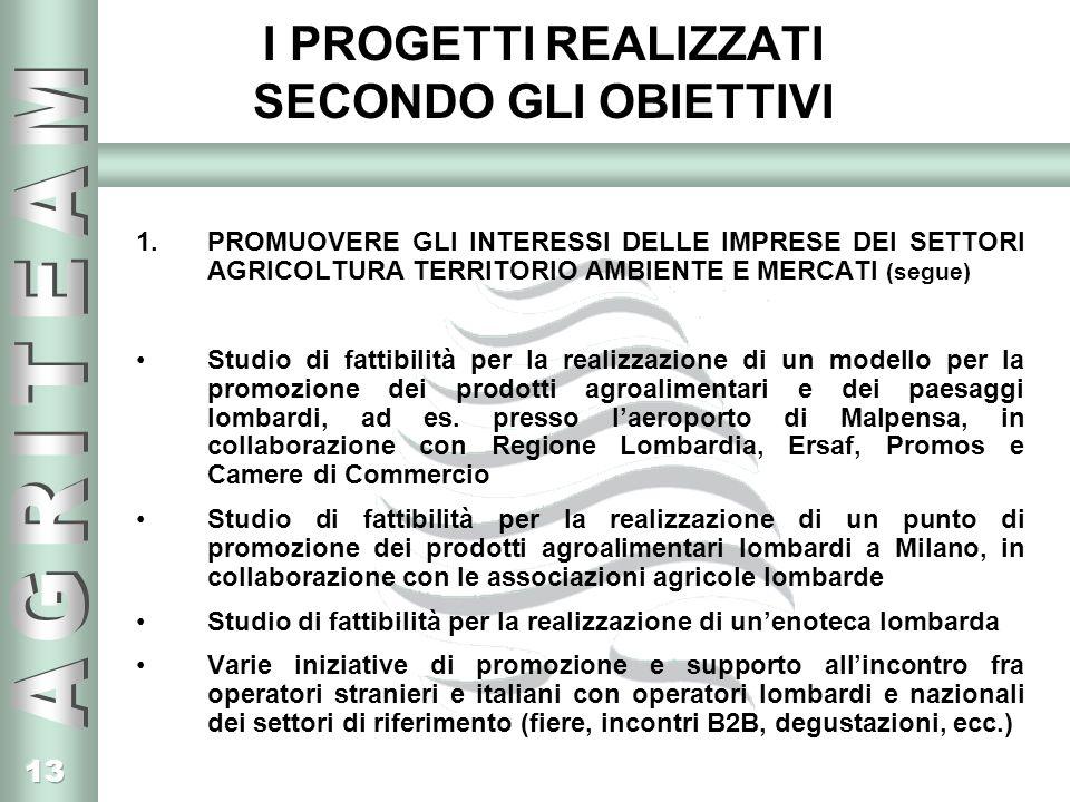 13 I PROGETTI REALIZZATI SECONDO GLI OBIETTIVI 1.PROMUOVERE GLI INTERESSI DELLE IMPRESE DEI SETTORI AGRICOLTURA TERRITORIO AMBIENTE E MERCATI (segue) Studio di fattibilità per la realizzazione di un modello per la promozione dei prodotti agroalimentari e dei paesaggi lombardi, ad es.