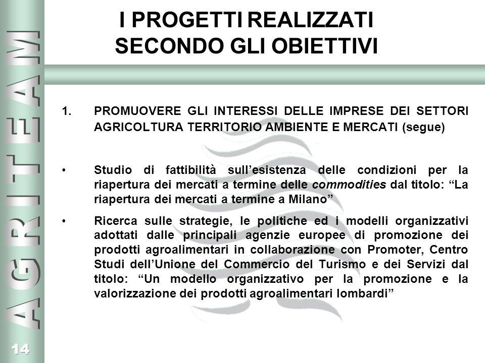 14 I PROGETTI REALIZZATI SECONDO GLI OBIETTIVI 1.PROMUOVERE GLI INTERESSI DELLE IMPRESE DEI SETTORI AGRICOLTURA TERRITORIO AMBIENTE E MERCATI (segue) Studio di fattibilità sullesistenza delle condizioni per la riapertura dei mercati a termine delle commodities dal titolo: La riapertura dei mercati a termine a Milano Ricerca sulle strategie, le politiche ed i modelli organizzativi adottati dalle principali agenzie europee di promozione dei prodotti agroalimentari in collaborazione con Promoter, Centro Studi dellUnione del Commercio del Turismo e dei Servizi dal titolo: Un modello organizzativo per la promozione e la valorizzazione dei prodotti agroalimentari lombardi