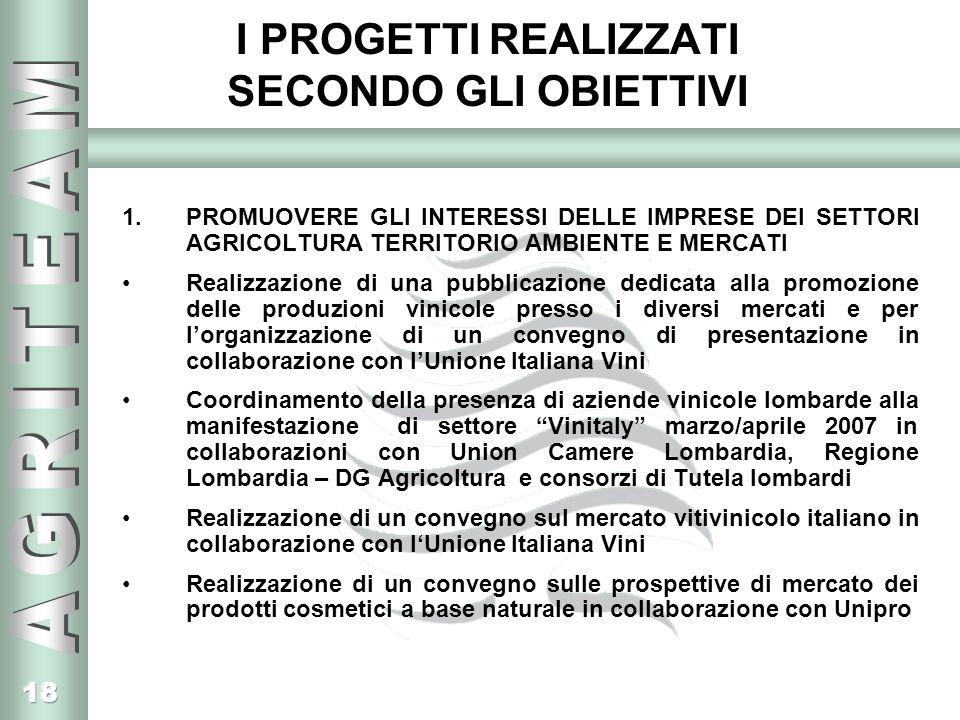 18 I PROGETTI REALIZZATI SECONDO GLI OBIETTIVI 1.PROMUOVERE GLI INTERESSI DELLE IMPRESE DEI SETTORI AGRICOLTURA TERRITORIO AMBIENTE E MERCATI Realizzazione di una pubblicazione dedicata alla promozione delle produzioni vinicole presso i diversi mercati e per lorganizzazione di un convegno di presentazione in collaborazione con lUnione Italiana Vini Coordinamento della presenza di aziende vinicole lombarde alla manifestazione di settore Vinitaly marzo/aprile 2007 in collaborazioni con Union Camere Lombardia, Regione Lombardia – DG Agricoltura e consorzi di Tutela lombardi Realizzazione di un convegno sul mercato vitivinicolo italiano in collaborazione con lUnione Italiana Vini Realizzazione di un convegno sulle prospettive di mercato dei prodotti cosmetici a base naturale in collaborazione con Unipro