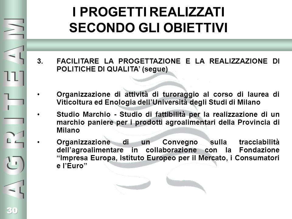 30 I PROGETTI REALIZZATI SECONDO GLI OBIETTIVI 3.FACILITARE LA PROGETTAZIONE E LA REALIZZAZIONE DI POLITICHE DI QUALITA (segue) Organizzazione di attività di turoraggio al corso di laurea di Viticoltura ed Enologia dellUniversità degli Studi di Milano Studio Marchio - Studio di fattibilità per la realizzazione di un marchio paniere per i prodotti agroalimentari della Provincia di Milano Organizzazione di un Convegno sulla tracciabilità dellagroalimentare in collaborazione con la Fondazione Impresa Europa, Istituto Europeo per il Mercato, i Consumatori e lEuro