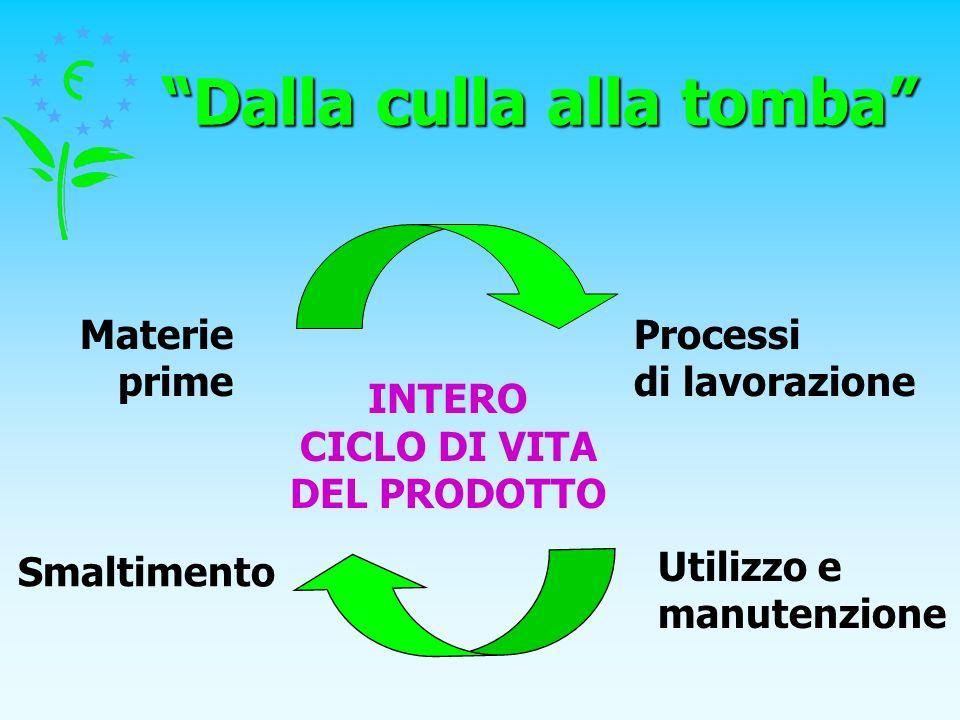 Dalla culla alla tomba Smaltimento Materie prime Processi di lavorazione INTERO CICLO DI VITA DEL PRODOTTO Utilizzo e manutenzione