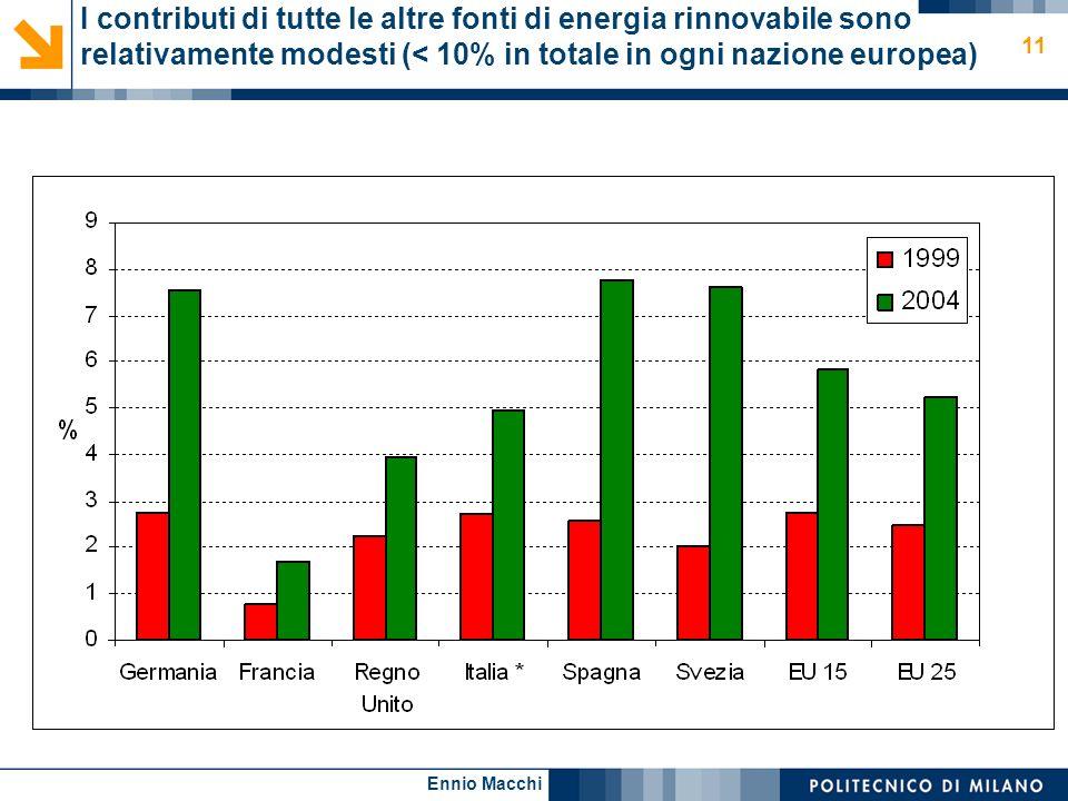 Ennio Macchi 11 I contributi di tutte le altre fonti di energia rinnovabile sono relativamente modesti (< 10% in totale in ogni nazione europea)