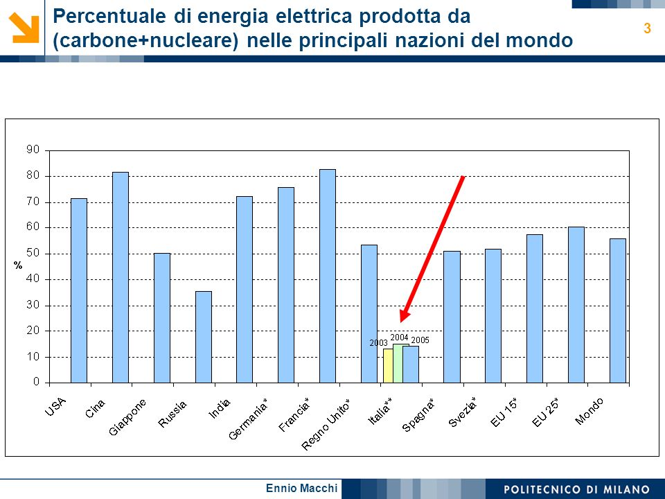 Ennio Macchi 3 Percentuale di energia elettrica prodotta da (carbone+nucleare) nelle principali nazioni del mondo