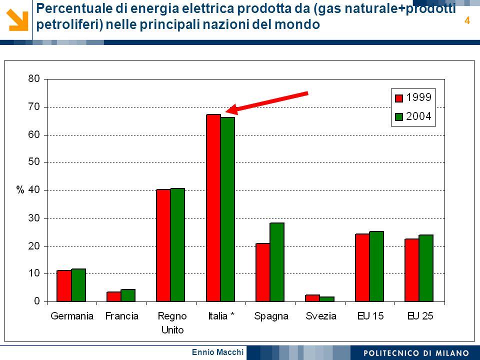 Ennio Macchi 4 Percentuale di energia elettrica prodotta da (gas naturale+prodotti petroliferi) nelle principali nazioni del mondo