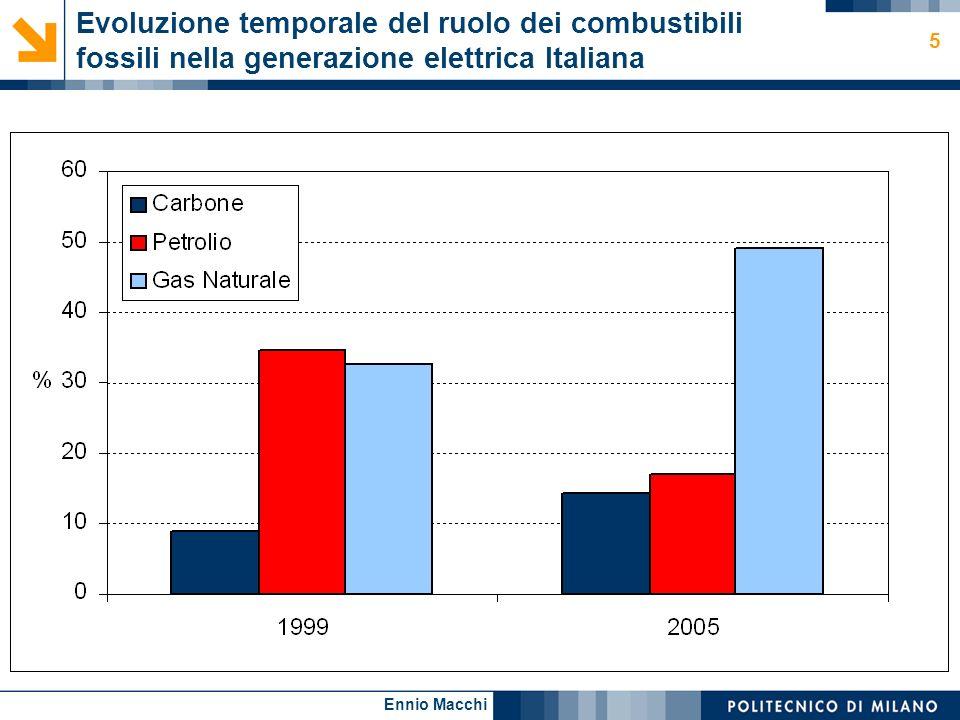 Ennio Macchi 5 Evoluzione temporale del ruolo dei combustibili fossili nella generazione elettrica Italiana