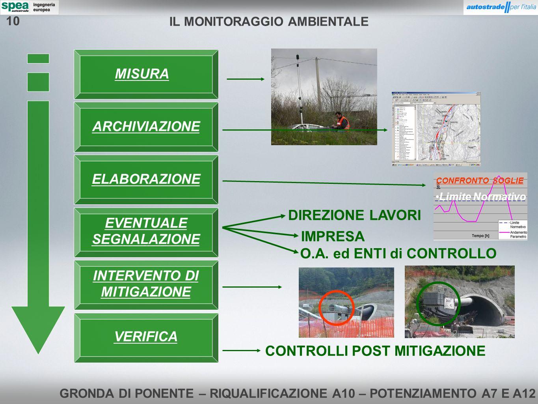 GRONDA DI PONENTE – RIQUALIFICAZIONE A10 – POTENZIAMENTO A7 E A12 MISURA ELABORAZIONE ARCHIVIAZIONE EVENTUALE SEGNALAZIONE INTERVENTO DI MITIGAZIONE VERIFICA DIREZIONE LAVORI IMPRESA O.A.