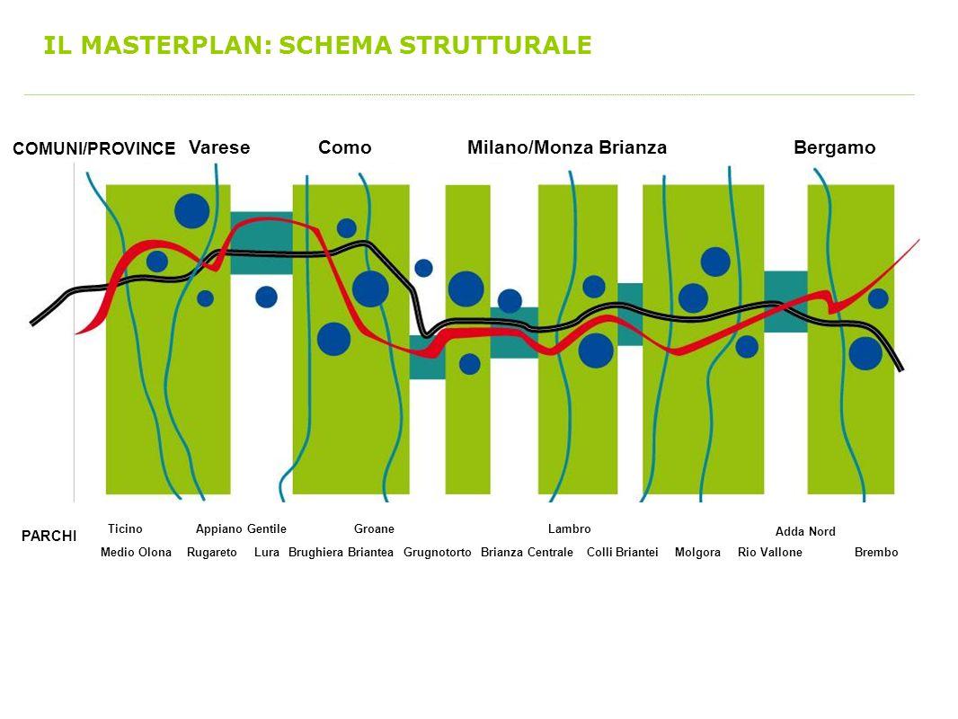 IL MASTERPLAN: SCHEMA STRUTTURALE Ticino Medio OlonaRugareto Appiano Gentile Lura Groane Brughiera BrianteaGrugnotortoBrianza Centrale Lambro Colli Br