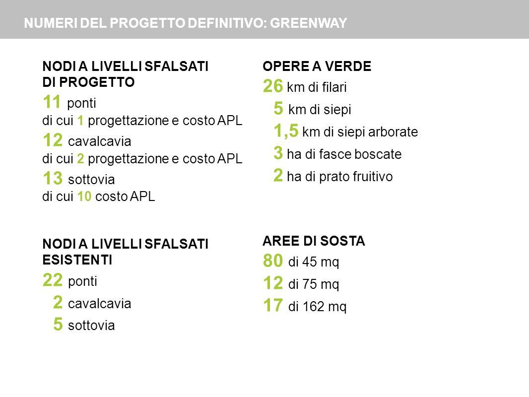 NUMERI DEL PROGETTO DEFINITIVO: GREENWAY NODI A LIVELLI SFALSATI DI PROGETTO 11 ponti di cui 1 progettazione e costo APL 12 cavalcavia di cui 2 proget