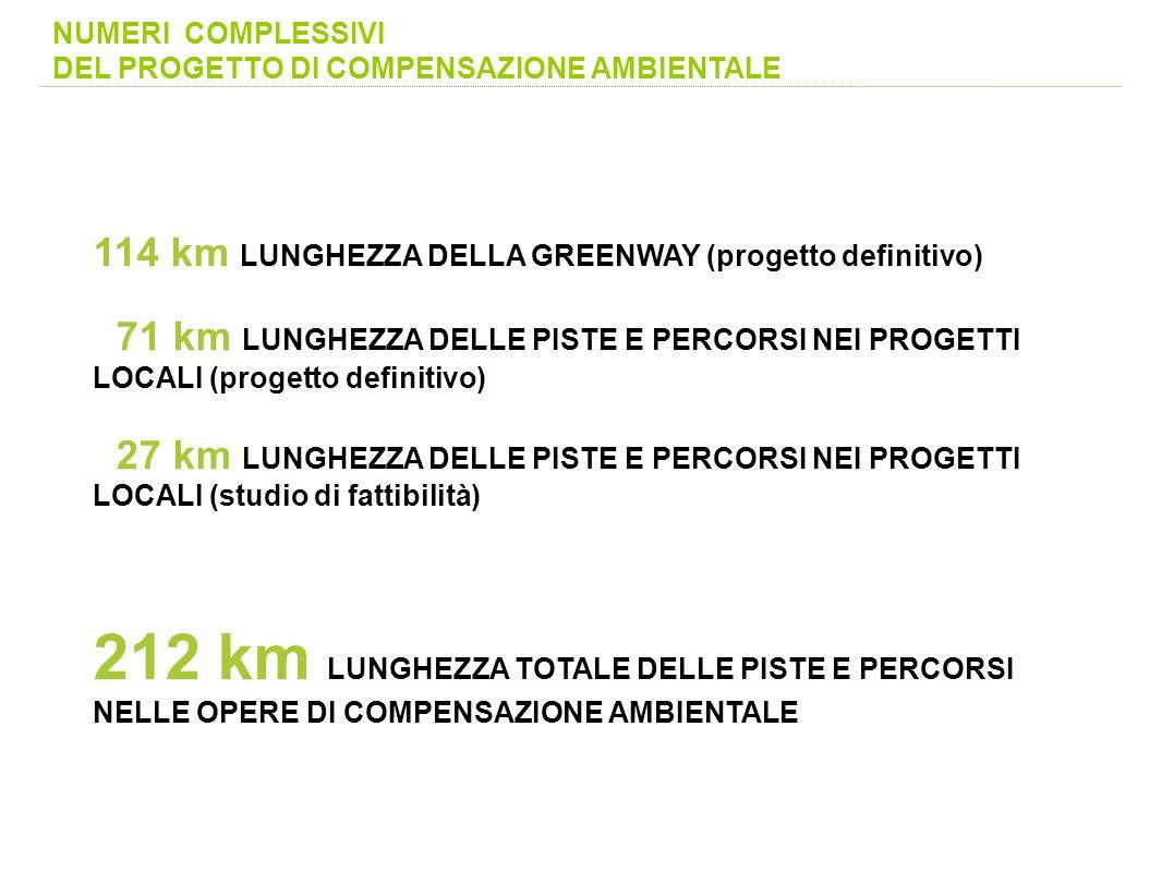 NUMERI COMPLESSIVI DEL PROGETTO DI COMPENSAZIONE AMBIENTALE 114 km LUNGHEZZA DELLA GREENWAY (progetto definitivo) 71 km LUNGHEZZA DELLE PISTE E PERCOR